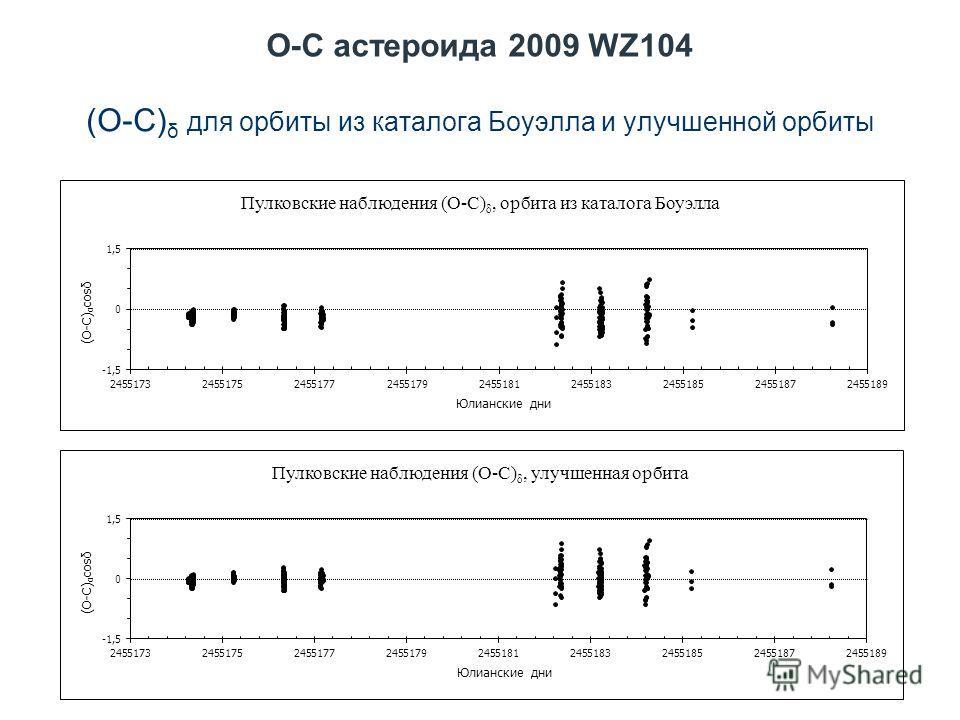 O-C астероида 2009 WZ104 (O-C) δ для орбиты из каталога Боуэлла и улучшенной орбиты