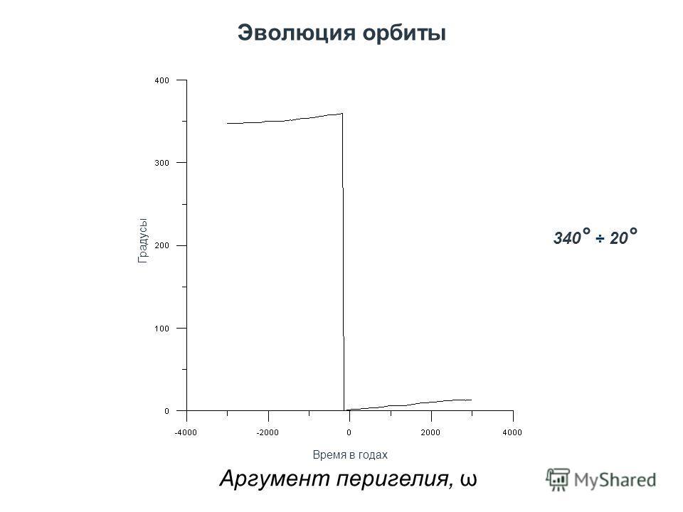 Эволюция орбиты Аргумент перигелия, ω Градусы Время в годах 340 ° ÷ 20 °