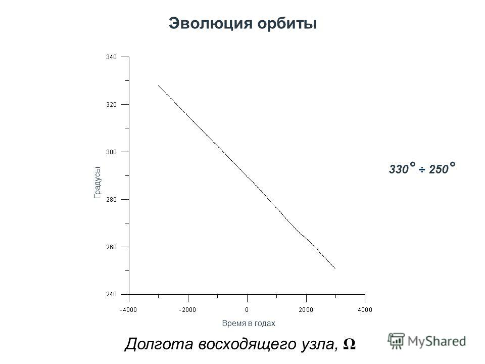 Эволюция орбиты Долгота восходящего узла, Ω Градусы Время в годах 330 ° ÷ 250 °