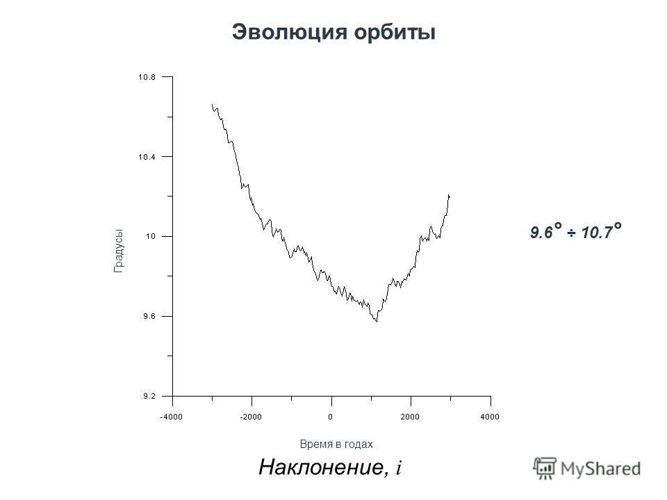 Эволюция орбиты Наклонение, i Градусы Время в годах 9.6 ° ÷ 10.7 °