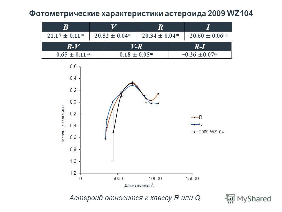 Фотометрические характеристики астероида 2009 WZ104 BVRI 21.17 ± 0.11 m 20.52 ± 0.04 m 20.34 ± 0.04 m 20.60 ± 0.06 m B-VV-RR-I 0.65 ± 0.11 m 0.18 ± 0.05 m 0.26 ±0.07 m Астероид относится к классу R или Q звездные величины Длина волны, Å