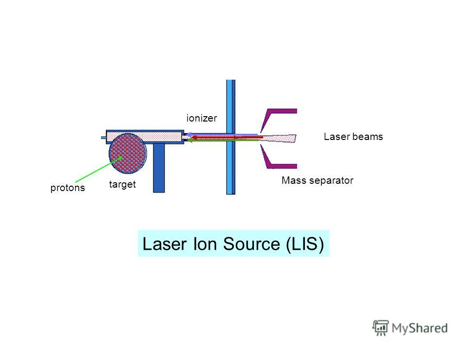 Laser Ion Source (LIS) target ionizer Laser beams Mass separator protons