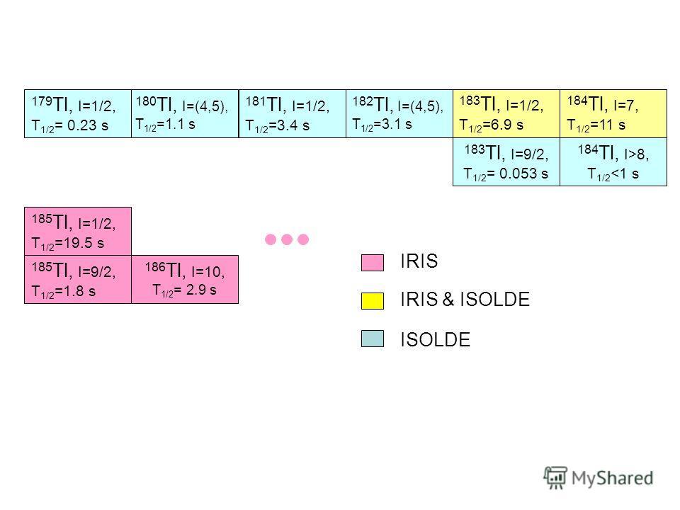 183 Tl, I=1/2, T 1/2 =6.9 s 184 Tl, I=7, T 1/2 =11 s 185 Tl, I=1/2, T 1/2 =19.5 s 185 Tl, I=9/2, T 1/2 =1.8 s 183 Tl, I=1/2, T 1/2 =6.9 s 184 Tl, I=7, T 1/2 =11 s 183 Tl, I=9/2, T 1/2 = 0.053 s 184 Tl, I>8, T 1/2