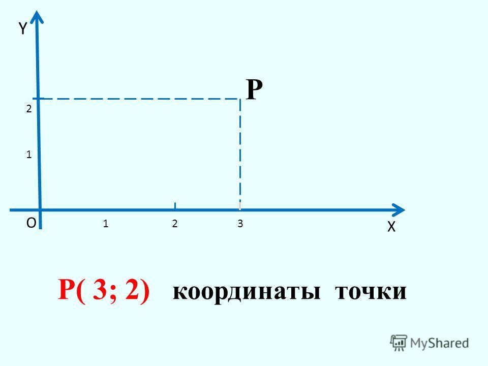 1 1 2 23 X Y О Р Р( 3; 2) координаты точки