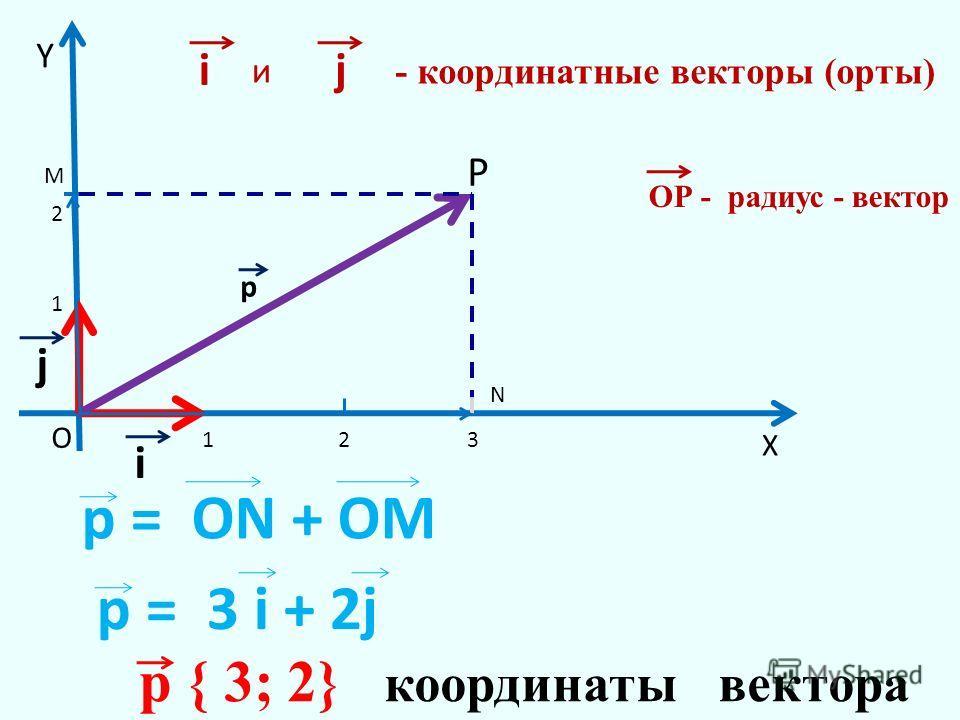 i j 1 1 2 23 X Y ij и - координатные векторы (орты) О Р р ОР - радиус - вектор р = 3 i + 2j М N р { 3; 2} координаты вектора р = ОN + ОМ