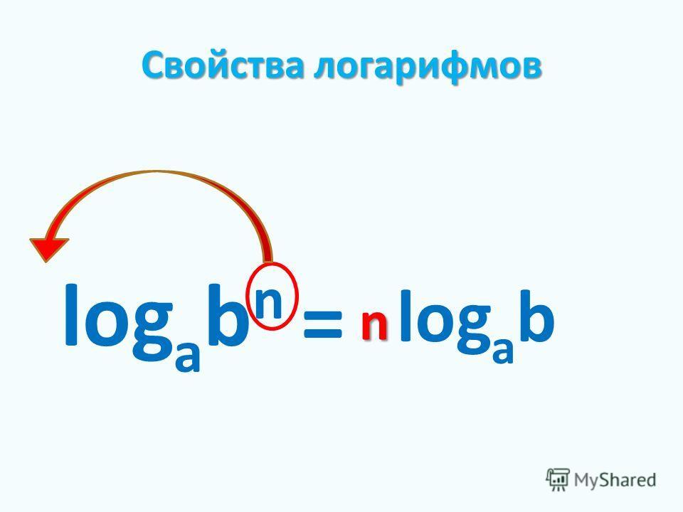 Свойства логарифмов log a b n = log a b n
