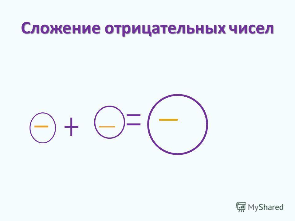 Cложение отрицательных чисел