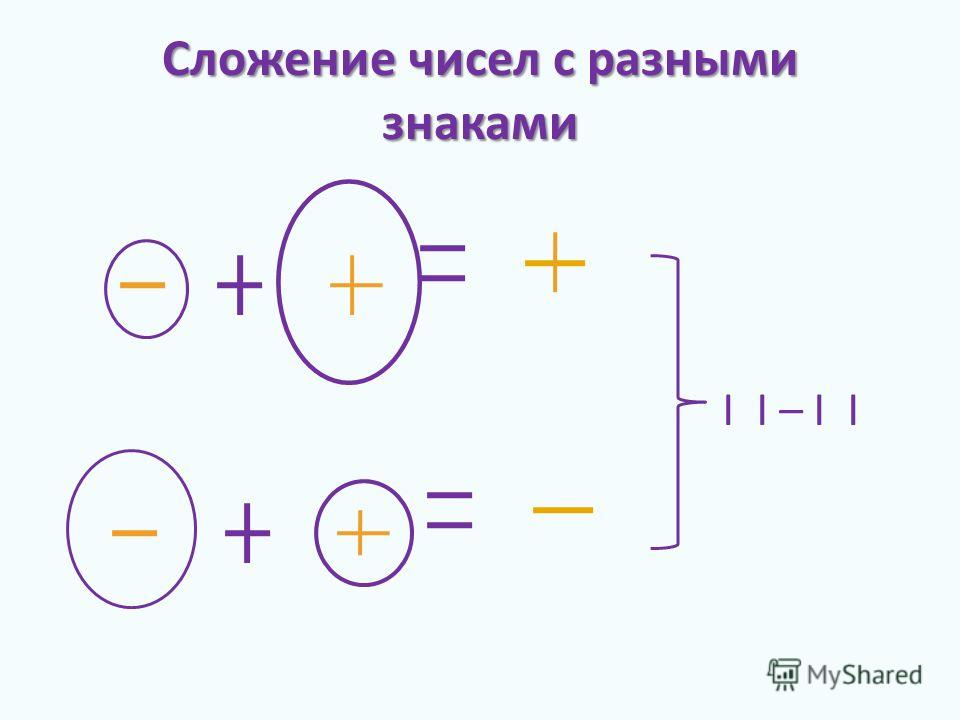 Сложение чисел с разными знаками I I – I I