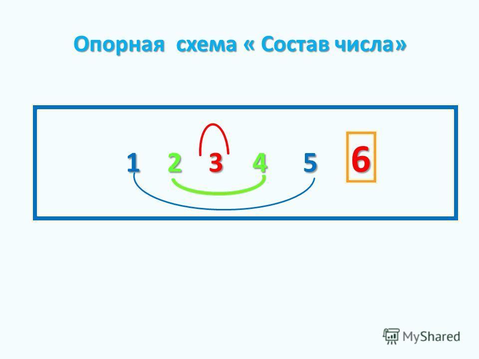 1 2 3 4 5 6 Опорная схема « Состав числа» Опорная схема « Состав числа»