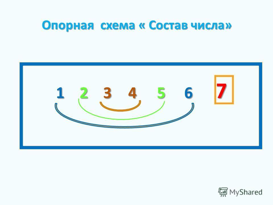 1 2 3 4 5 6 7 Опорная схема « Состав числа» Опорная схема « Состав числа»