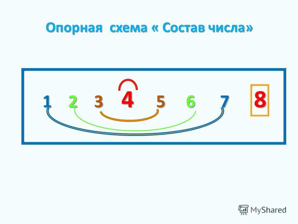 1 2 3 4 5 6 7 8 Опорная схема « Состав числа» Опорная схема « Состав числа»