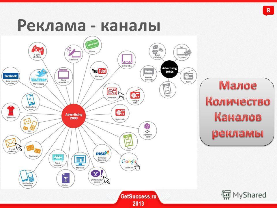Реклама - каналы 8 GetSuccess.ru 2013