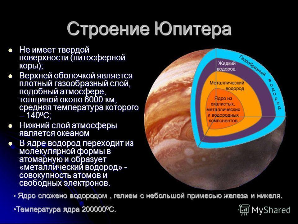 Строение Юпитера Не имеет твердой поверхности (литосферной коры); Не имеет твердой поверхности (литосферной коры); Верхней оболочкой является плотный газообразный слой, подобный атмосфере, толщиной около 6000 км, средняя температура которого – 140 0
