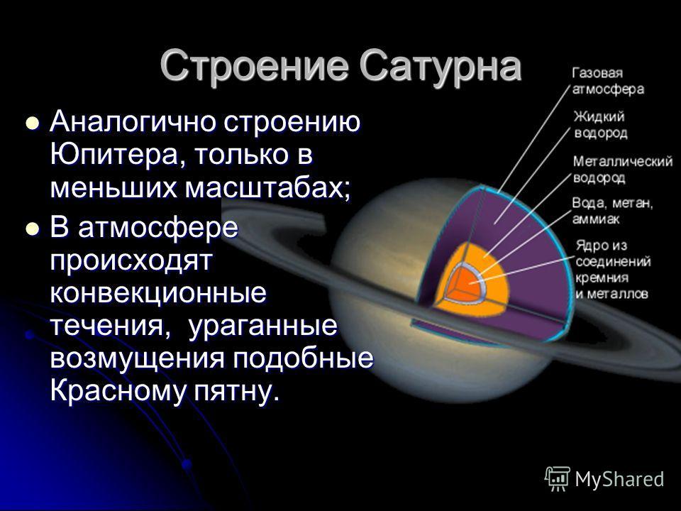 Строение Сатурна Аналогично строению Юпитера, только в меньших масштабах; Аналогично строению Юпитера, только в меньших масштабах; В атмосфере происходят конвекционные течения, ураганные возмущения подобные Красному пятну. В атмосфере происходят конв