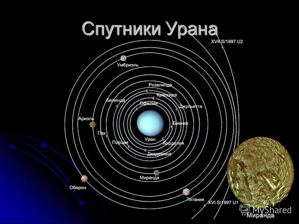 Спутники Урана Миранда