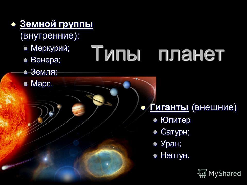 Типы планет Земной группы (внутренние): Земной группы (внутренние): Меркурий; Меркурий; Венера; Венера; Земля; Земля; Марс. Марс. Гиганты (внешние) Гиганты (внешние) Юпитер Сатурн; Уран; Нептун.
