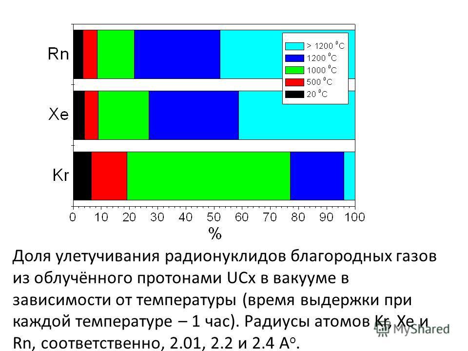 Доля улетучивания радионуклидов благородных газов из облучённого протонами UCx в вакууме в зависимости от температуры (время выдержки при каждой температуре – 1 час). Радиусы атомов Kr, Xe и Rn, соответственно, 2.01, 2.2 и 2.4 А о.