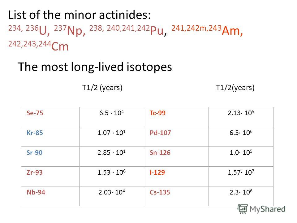 List of the minor actinides: 234, 236 U, 237 Np, 238, 240,241,242 Pu, 241,242m,243 Am, 242,243,244 Cm Se-756.5 10 4 Tc-992.13 10 5 Kr-851.07 10 1 Pd-1076.5 10 6 Sr-902.85 10 1 Sn-1261.0 10 5 Zr-931.53 10 6 I-1291,57 10 7 Nb-942.03 10 4 Cs-1352.3 10 6