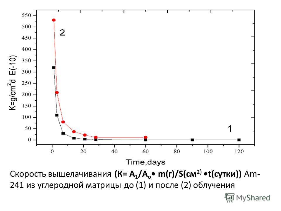 Скорость выщелачивания (К= А 1 /А о m(г)/S(см 2) t(сутки)) Am- 241 из углеродной матрицы до (1) и после (2) облучения