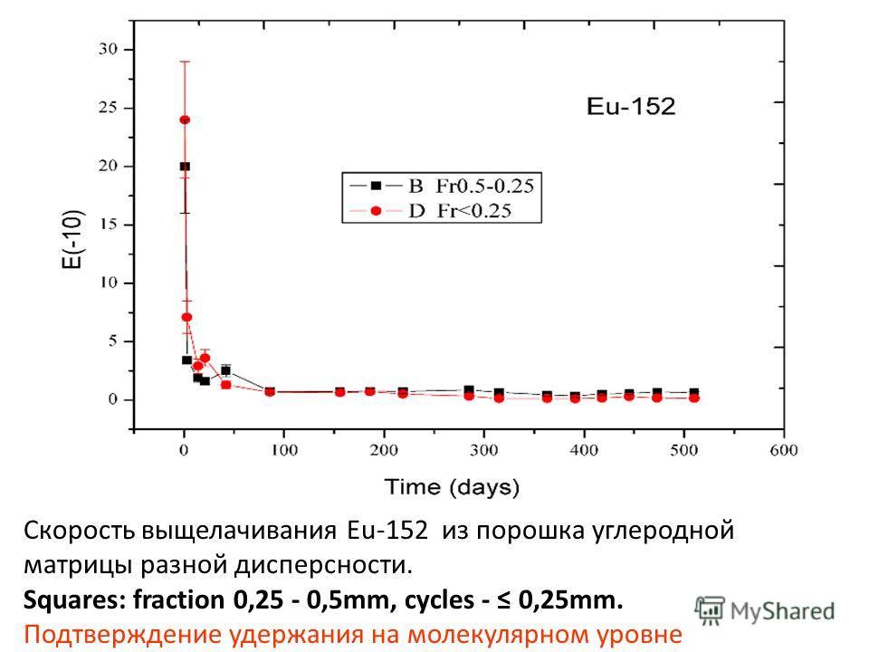 Скорость выщелачивания Eu-152 из порошка углеродной матрицы разной дисперсности. Squares: fraction 0,25 - 0,5mm, cycles - 0,25mm. Подтверждение удержания на молекулярном уровне