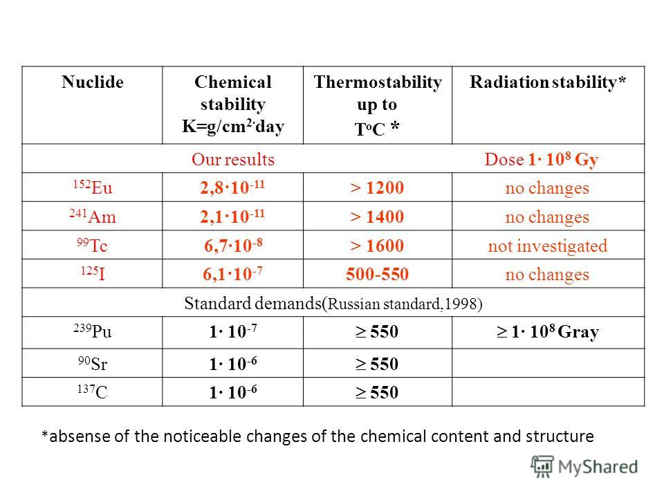 NuclideChemical stability K=g/cm 2· day Thermostability up to Т о С * Radiation stability* Our results Dose 1 10 8 Gy 152 Eu2,8·10 -11 > 1200no changes 241 Am2,1·10 -11 > 1400no changes 99 Tc6,7·10 -8 > 1600not investigated 125 I6,1·10 -7 500-550no c