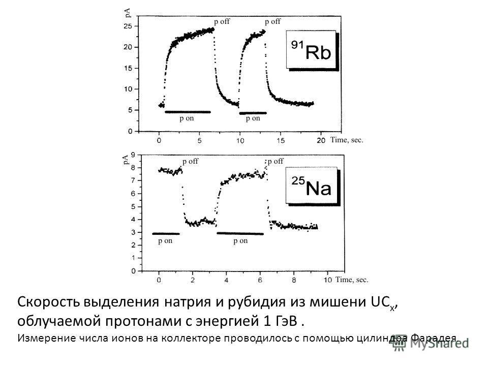 Скорость выделения натрия и рубидия из мишени UC x, облучаемой протонами с энергией 1 ГэВ. Измерение числа ионов на коллекторе проводилось с помощью цилиндра Фарадея.