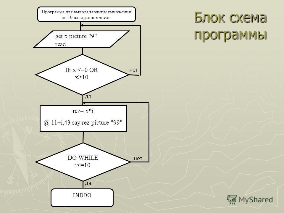 Блок схема программы DO WHILE i