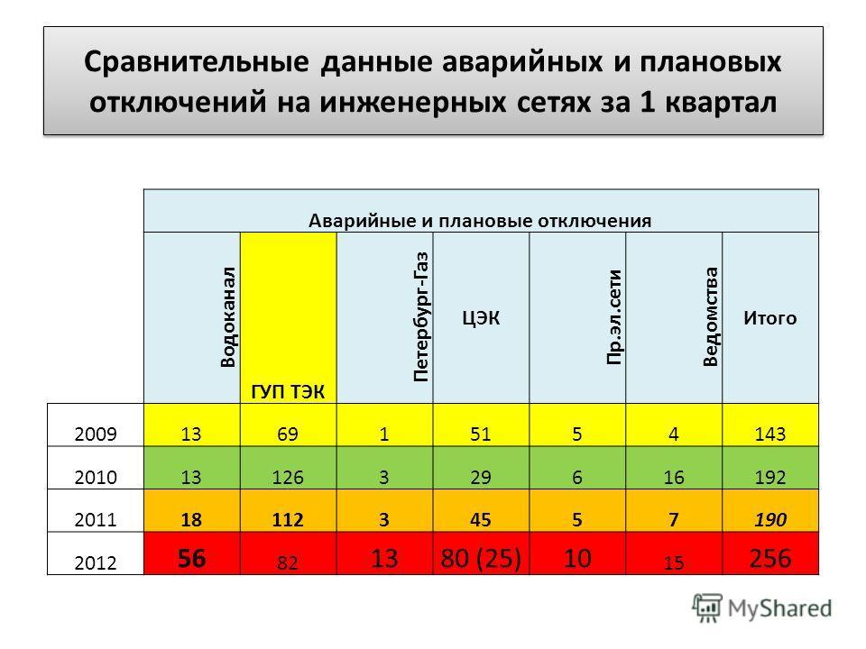 Сравнительные данные аварийных и плановых отключений на инженерных сетях за 1 квартал Аварийные и плановые отключения Водоканал ГУП ТЭК Петербург-Газ ЦЭК Пр.эл.сети Ведомства Итого 2009136915154143 201013126329616192 20111811234557190 2012 56 82 1380