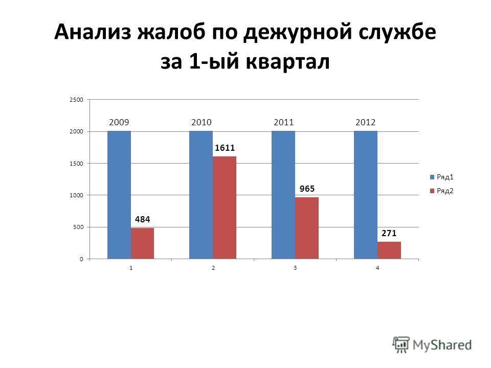Анализ жалоб по дежурной службе за 1-ый квартал
