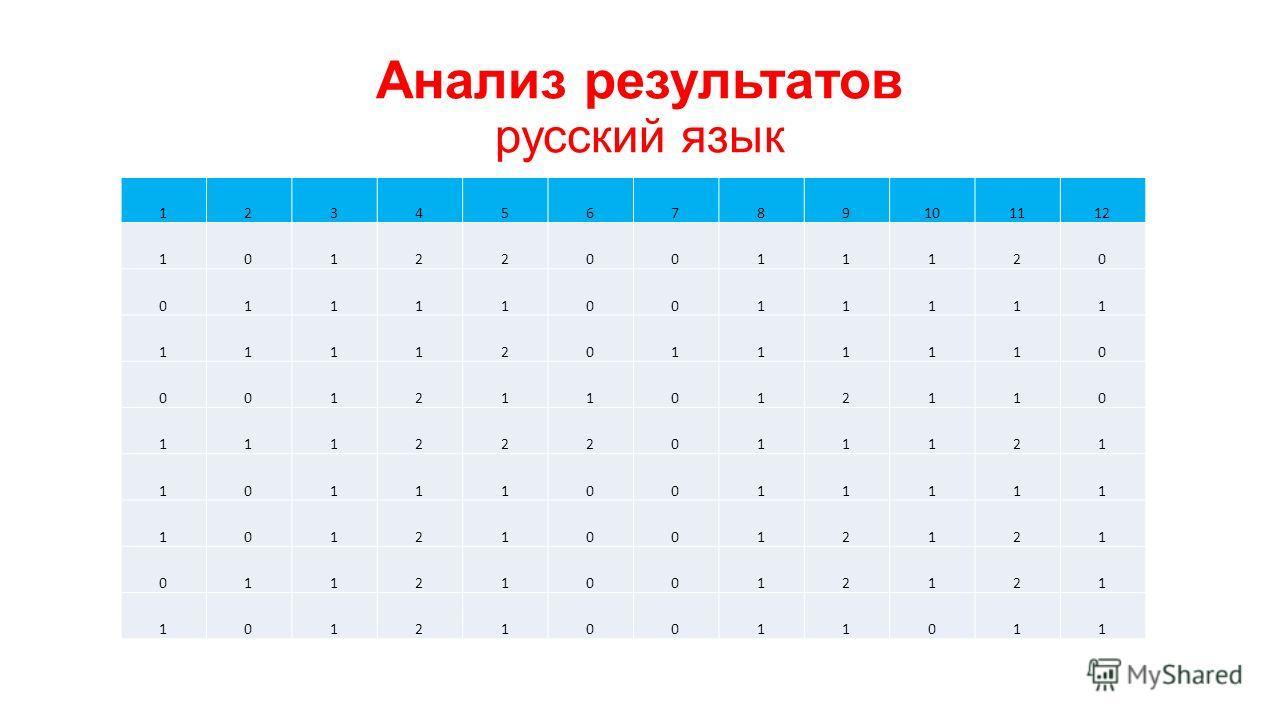Анализ результатов русский язык 123456789101112 101220011120 011110011111 111120111110 001211012110 111222011121 101110011111 101210012121 011210012121 101210011011