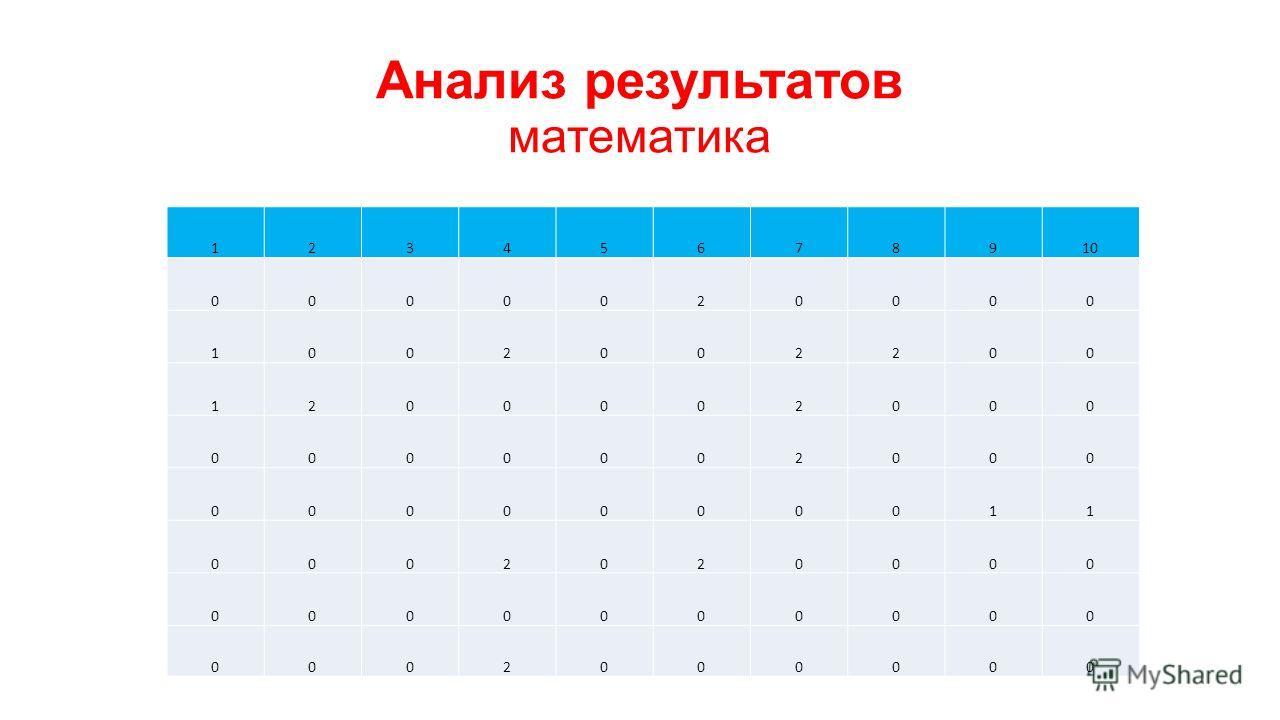 Анализ результатов математика 12345678910 0000020000 1002002200 1200002000 0000002000 0000000011 0002020000 0000000000 0002000000