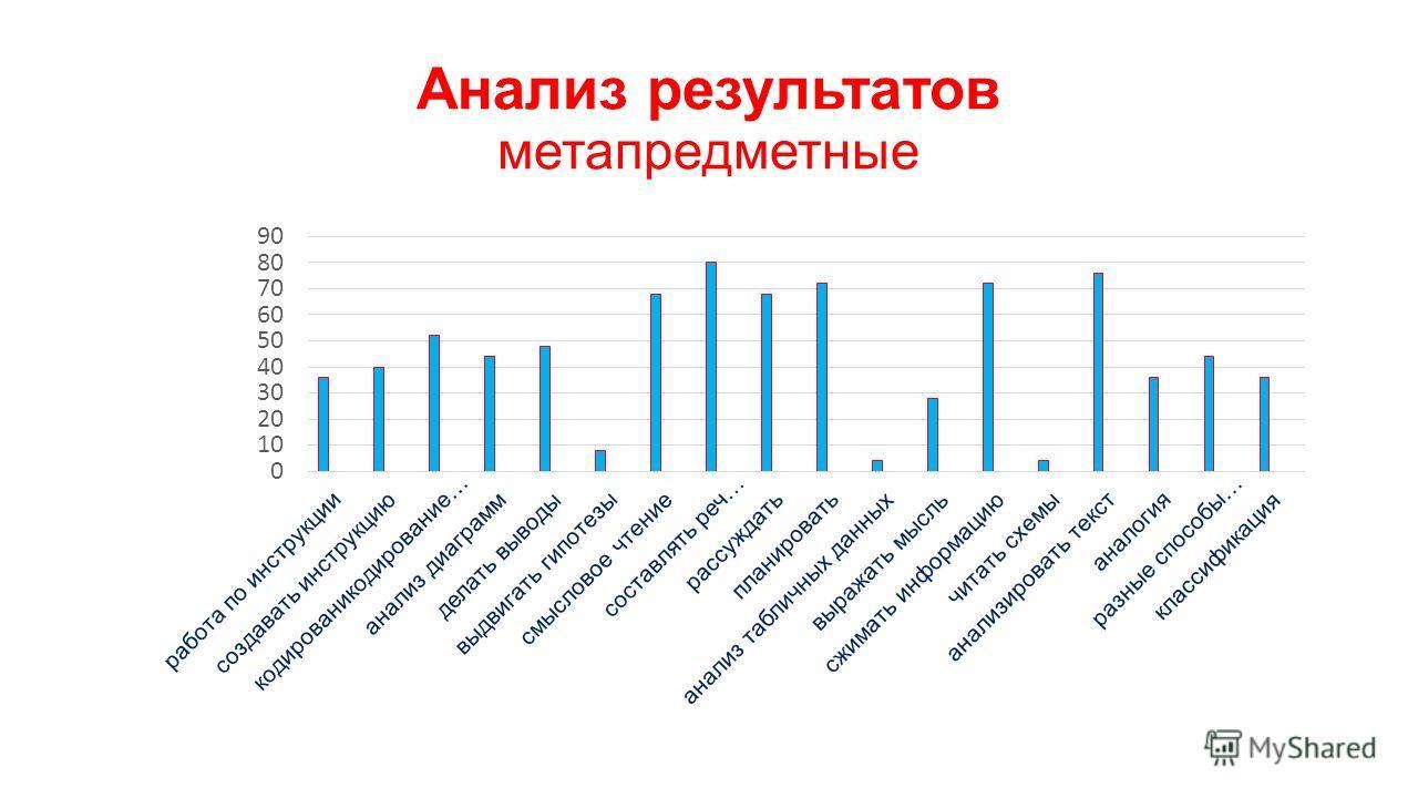 Анализ результатов метапредметные