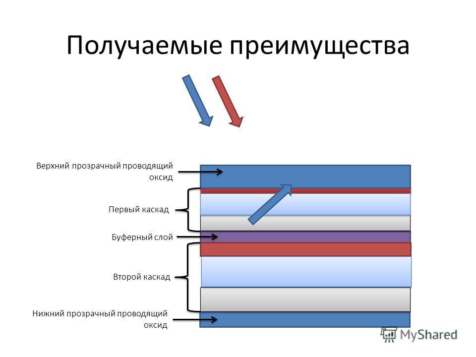 Верхний прозрачный проводящий оксид Первый каскад Второй каскад Нижний прозрачный проводящий оксид Буферный слой Получаемые преимущества