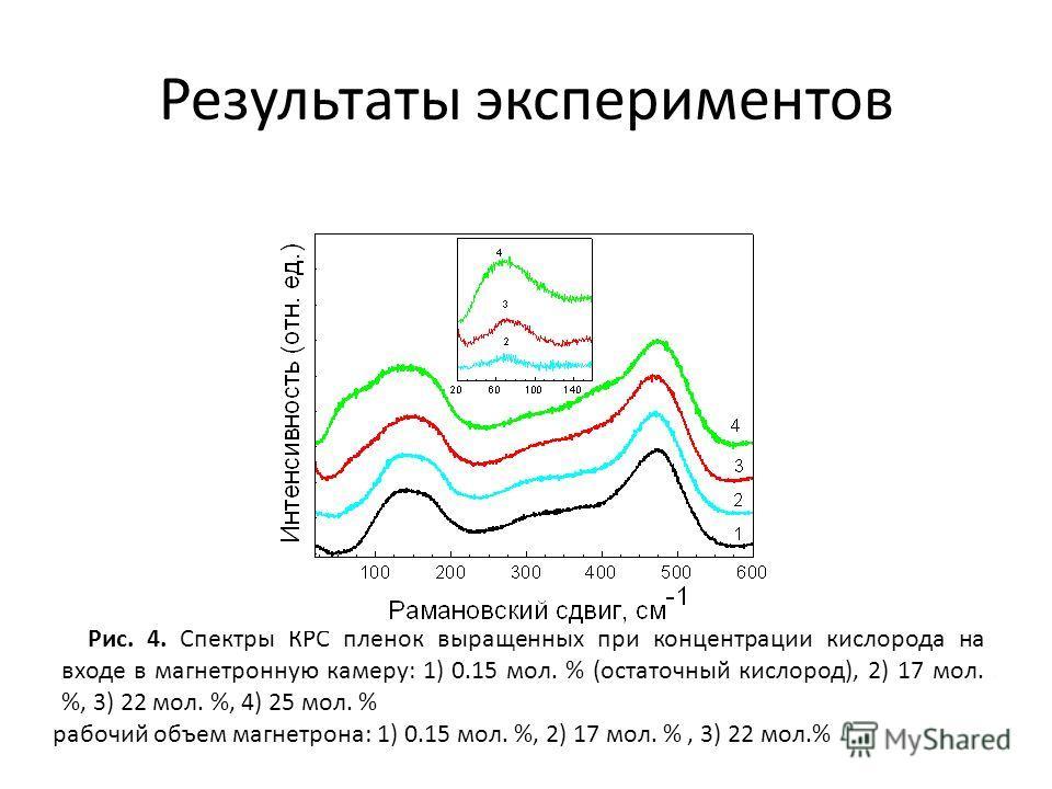 Результаты экспериментов Рис. 1. Изображение нанокластеров кремния полученное методом ПЭМ. Рис. 2. Спектры оптического поглощения пленок выращенных с содержанием кислорода на входе в рабочий объем магнетрона: 1) 17 мол. %, 2) 22 мол. %, 3) 25 мол. %.