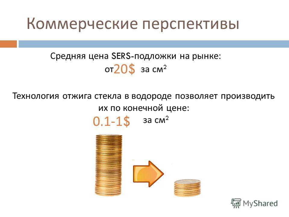 Коммерческие перспективы Средняя цена SERS- подложки на рынке : от за см 2 Технология отжига стекла в водороде позволяет производить их по конечной цене : за см 2 0.1-1$ 20$