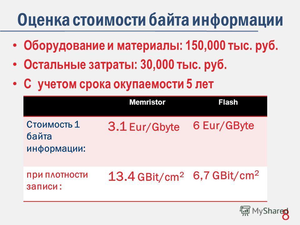 Оборудование и материалы: 150,000 тыс. руб. Остальные затраты: 30,000 тыс. руб. С учетом срока окупаемости 5 лет MemristorFlash Стоимость 1 байта информации: 3.1 Eur/Gbyte 6 Eur/GByte при плотности записи : 13.4 GBit/cm 2 6,7 GBit/cm 2 Оценка стоимос