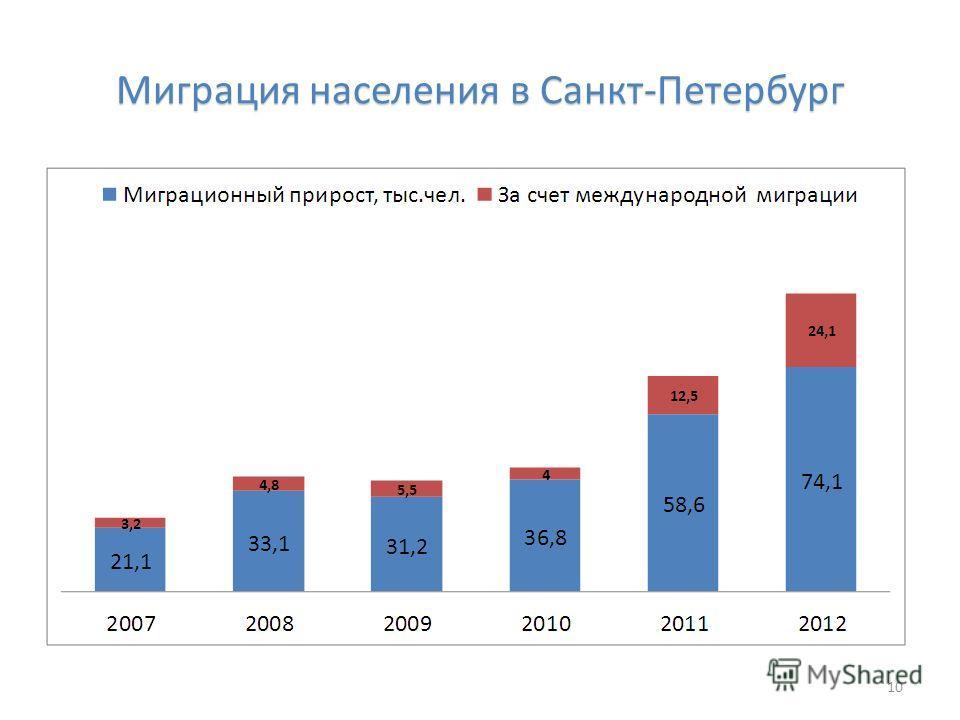 Миграция населения в Санкт-Петербург 10