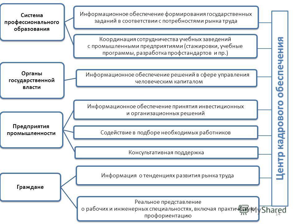 Система профессионального образования Информационное обеспечение формирования государственных заданий в соответствии с потребностями рынка труда Координация сотрудничества учебных заведений с промышленными предприятиями (стажировки, учебные программы