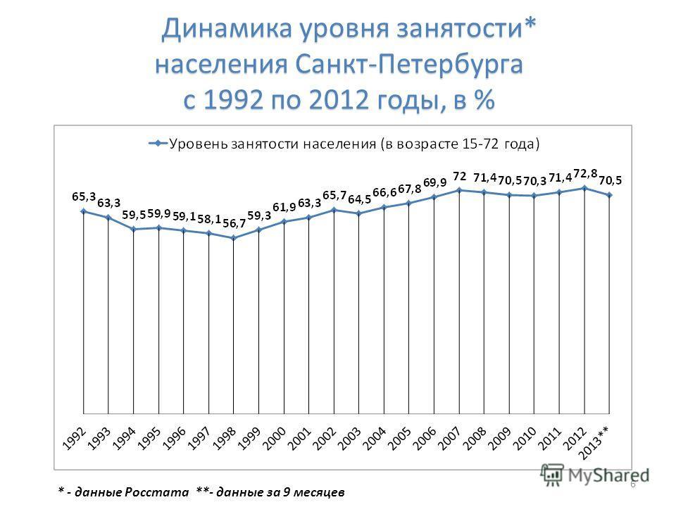 Динамика уровня занятости* населения Санкт-Петербурга с 1992 по 2012 годы, в % Динамика уровня занятости* населения Санкт-Петербурга с 1992 по 2012 годы, в % 6 * - данные Росстата **- данные за 9 месяцев