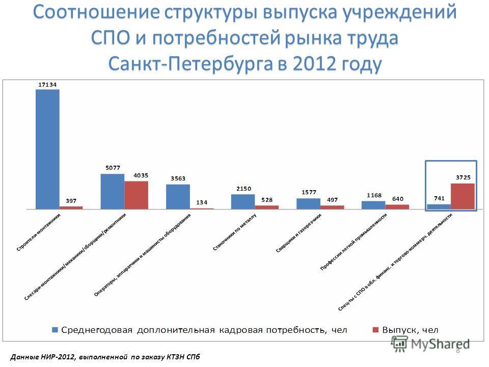 Соотношение структуры выпуска учреждений СПО и потребностей рынка труда Санкт-Петербурга в 2012 году 8 Данные НИР-2012, выполненной по заказу КТЗН СПб