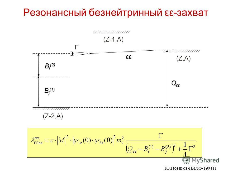 Резонансный безнейтринный εε-захват (Z,A) (Z-1,A) (Z-2,A) Г εε Q εε B i (2) B j (1) Ю.Новиков-ПИЯФ-190411