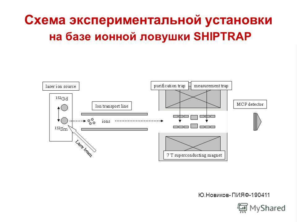 Схема экспериментальной установки на базе ионной ловушки SHIPTRAP Ю.Новиков- ПИЯФ-190411