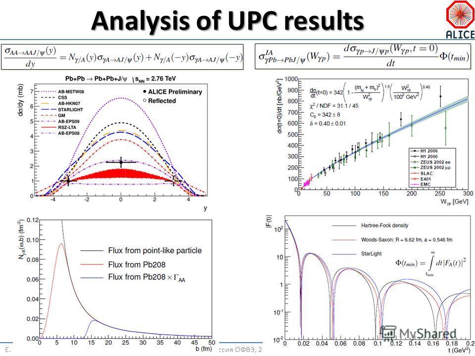 Analysis of UPC results Е. КрышеньНаучная сессия ОФВЭ, 25 октября 11