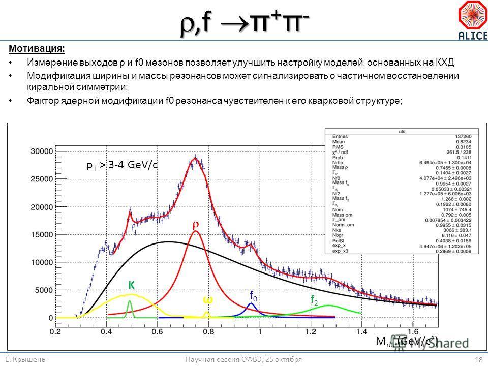 ,f π + π -,f π + π - Е. КрышеньНаучная сессия ОФВЭ, 25 октября 18 Мотивация: Измерение выходов ρ и f0 мезонов позволяет улучшить настройку моделей, основанных на КХД Модификация ширины и массы резонансов может сигнализировать о частичном восстановлен