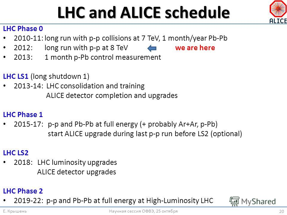 LHC and ALICE schedule LHC Phase 0 2010-11: long run with p-p collisions at 7 TeV, 1 month/year Pb-Pb 2012: long run with p-p at 8 TeVwe are here 2013: 1 month p-Pb control measurement LHC LS1 (long shutdown 1) 2013-14: LHC consolidation and training