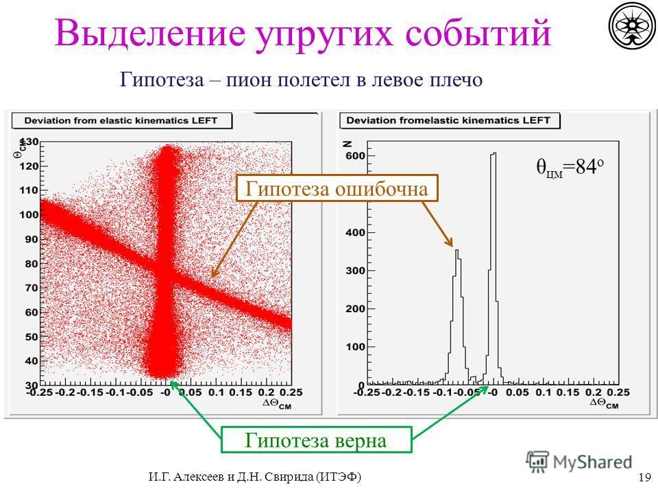 Выделение упругих событий 19 Гипотеза – пион полетел в левое плечо θ цм =84 о Гипотеза верна Гипотеза ошибочна И.Г. Алексеев и Д.Н. Свирида (ИТЭФ)