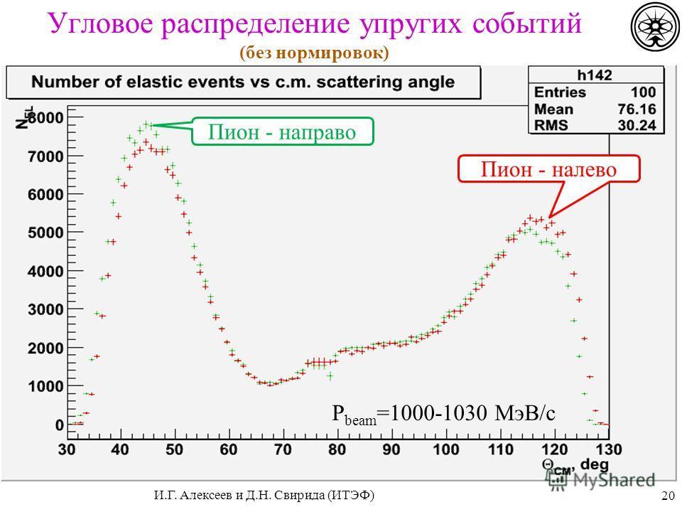 P beam =1000-1030 МэВ/с Угловое распределение упругих событий (без нормировок) 20 Пион - налево Пион - направо И.Г. Алексеев и Д.Н. Свирида (ИТЭФ)