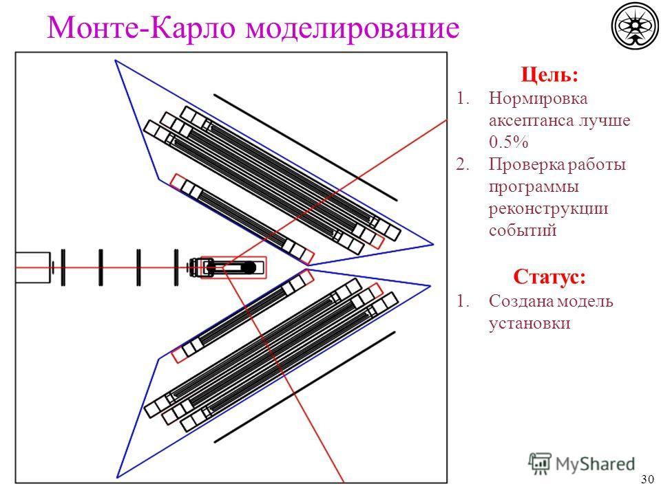 30 Монте-Карло моделирование Цель: 1.Нормировка аксептанса лучше 0.5% 2.Проверка работы программы реконструкции событий Статус: 1.Создана модель установки
