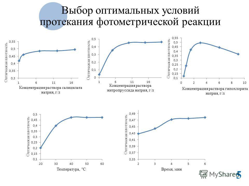 Выбор оптимальных условий протекания фотометрической реакции 5
