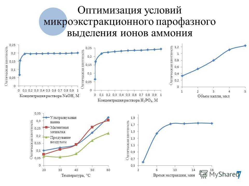 Оптимизация условий микроэкстракционного парофазного выделения ионов аммония 7